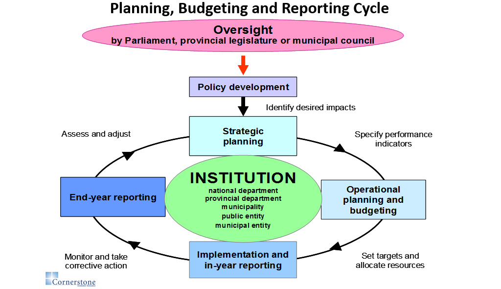 planning budgeting and monitoring cornerstone economic research