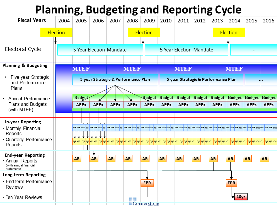 this picture shows the relationship between the different planning budgeting and reporting documents that departments in the national and provincial